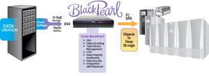 """BlackPearl is the first product to support the new DS3 interface, Spectra Logic's new approach to """"deep storage."""""""