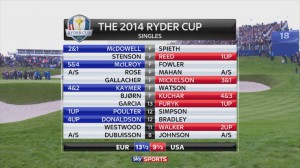 4K-compatible Viz Engine and Matrox SDI video cards powered on-screen graphics for Sky Sports' Ultra HD workflow at Ryder Cup.