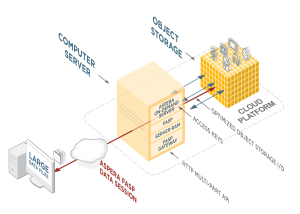 """With Aspera On Demand's """"direct to object storage,"""" content can be securely moved directly into cloud-based storage at line speed."""